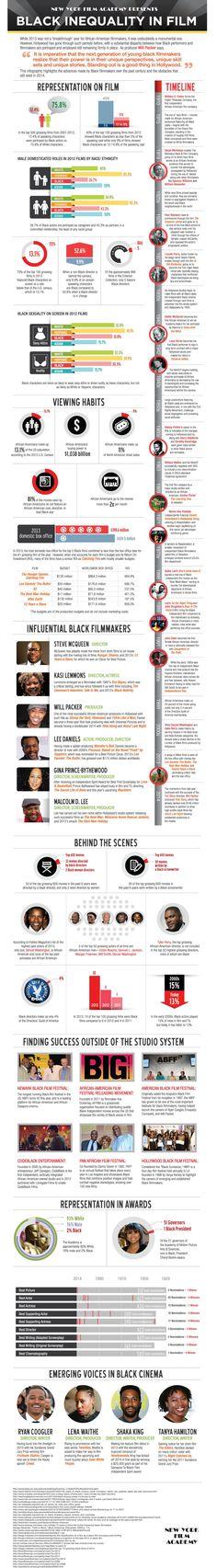 A Academia de Cinema de Nova York criou um infográfico detalhado sobre a desigualdade de gênero no cinema.