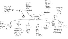 love this sitemap! don't feel it needs to be all formal!