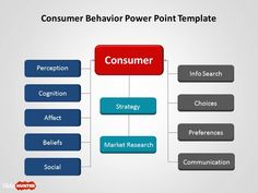 Consumer Behavior PowerPoint Template is a free PPT template with a tree diagrams that can be used for consumer analysis and consumer behavior presentations