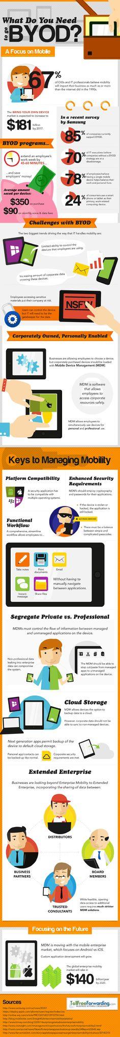 ¿Qué necesitas para el BYOD? #infografia #infographic#rrhh