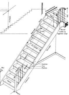 Trappeberegner http://www.blogmand.dk/blog/103/trappeberegner #trappe #trappeberegner #stairway #diy #gørdetselv #tømrer
