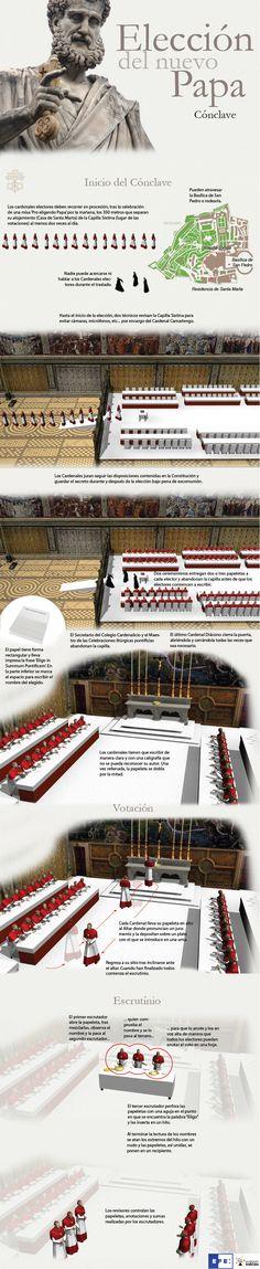 Cónclave para elegir al nuevo Papa. (2)
