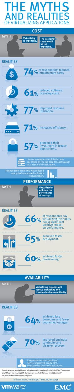 The Myths and Realities of #Virtualizing Applications [#Infographic]