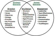 Organizational Performance Improvement Model
