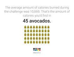 MYZONE Global Challenge II Average Calories Burned