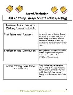 Launching the Common Core Narrative Writing- Transitional Kinder and Kinder