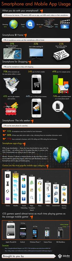 Infographie Smartphone and Mobile App Usage  #onfeedback #feedback reviews