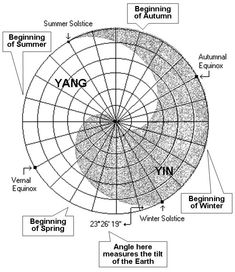 The Yin Yang symbol is a scientific measurement of the solar based variation of qi (energy) throughout the year. Ancient astronomers of the Chou dynasty, 1126 - 220 BCE, measured the daily variations of the solar shadow with an 8-foot gnomon stick. The seasonal variation forms the symbol of the Yin Yang.
