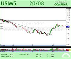 USIMINAS - USIM5 - 20/08/2012 #USIM5 #analises #bovespa