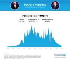 Blogmeter - Servizio Pubblico: numeri da record su Twitter, oltre 200.000 tweet per la puntata del 10 gennaio 2013 in cui è stato ospite Silvio Berlusconi