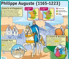 Fiche exposés : Philippe Auguste