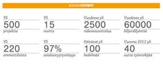 Solita Oy on palveluyritys, joka kehittää asiakkailleen älykkäämpää johtamista ja parempaa liiketoimintaa verkossa. Meillä on yli 15 vuoden kokemus sähköisten palveluiden rakentamisesta. Toteuttamiamme järjestelmiä ja palveluita käyttävät päivittäin sadat tuhannet suomalaiset. Meillä työskentelee yli 220 asiantuntijaa toimipisteissämme Helsingissä ja Tampereella.