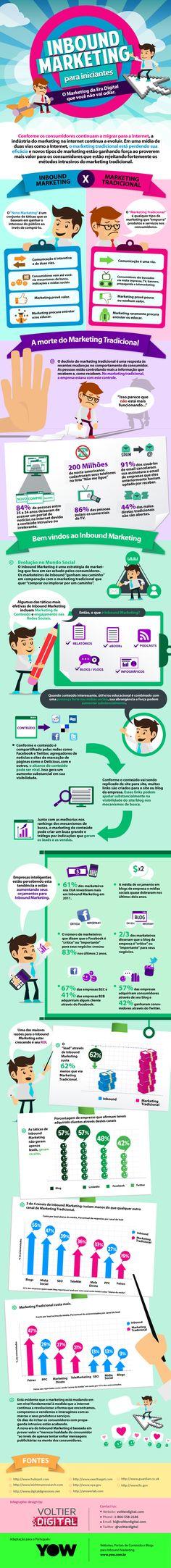 Infografico sobre #inboundmarketing. #marketingdigital. #ficadica