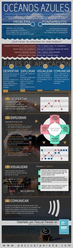 """Hola: Una infografía sobre la La herramienta estratégica """"Océanos Azules"""". Vía Un saludo"""
