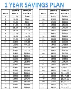 1 yr savings plan - This easy savings plan will help you get in the habit of saving. The amount you put back each week is so minimal, for most people it won't be missed.