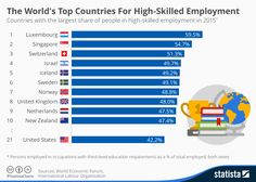 The World's Top Countries For High-Skilled Employment #infographic