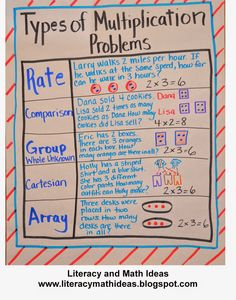 Math notebook -The different types of multiplication problems--This is such an important tool that will help students answer more word problems correctly. Math Teacher, Math Classroom, Teaching Math, Teaching Ideas, Teacher Stuff, Classroom Ideas, Fifth Grade Math, Third Grade, Fourth Grade