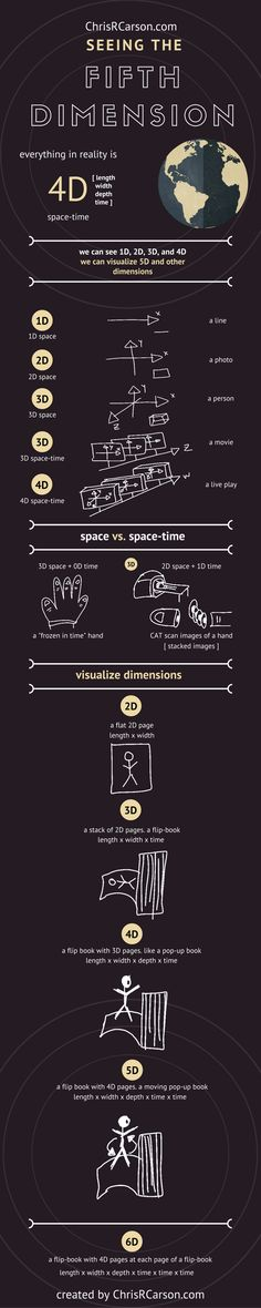 Einstein said if you can't explain it to a six year old, you don't understand it yourself. And that sums up every person who's ever talked about any kind of dimensions, 3d, 4d, string theory, and so on. They talk with contradictions and have explanations that no-one really understands. This infographic from ChrisRCarson will help clear things up. Learn to tell the difference from reality and perceived reality. Learn to imagine 4d and 5d like you do 3d. More
