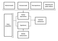 Theoretical Framework Example Sample Theoretical Framework Of A Dissertation, Chapter 6 Theoretical Conceptual Framework, Theoretical Framework Thesis Notes, Proposal Sample, Research Proposal, Best Plagiarism Checker, Problem Statement, Conceptual Framework, Research Question, Value Proposition, Word Of Mouth, Marketing