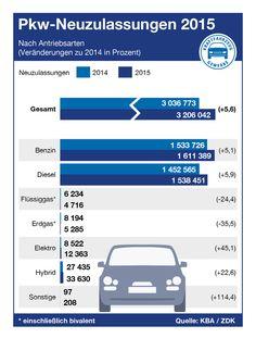 Nach Einschätzung des ZDK wird sich der Automobilmarkt in Deutschland auch im laufenden Jahr stabil zeigen. So rechnet der Verband für das Jahr 2016 wieder mit insgesamt 3,2 Millionen Pkw-Neuzulassungen. Diesel, Stabil, Autos, Automobile, Vehicles, Germany, Diesel Fuel