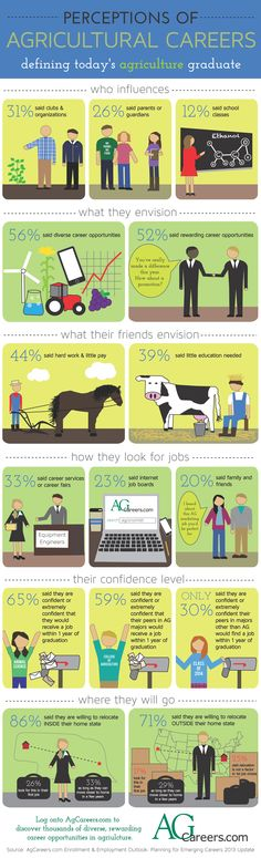 The Ag Industry NEEDS more people. Talented people. Agricultural graduates are crucial for the future of the industry. Get inside their heads with this info graphic.