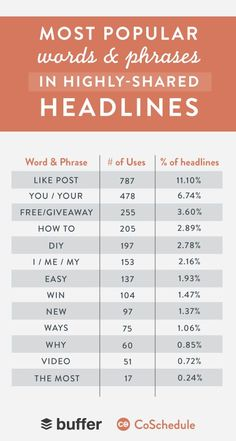 Headline writing tips to get your blog posts shared on Facebook and other social media sites. Another great post from Buffer. | blogging