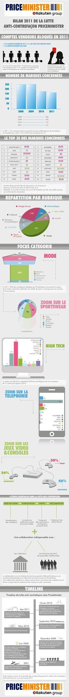 #infographie fr : Bilan 2011 de la lutte anti-contrefaçon [Priceminister]