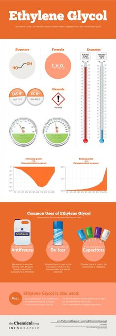 Ethylene Glycol Infographic    Here we visualise the fascinating chemical…
