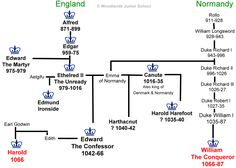 The three claimants to the English throne 1066