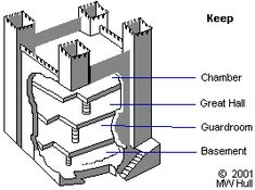 cutaway view of a keep