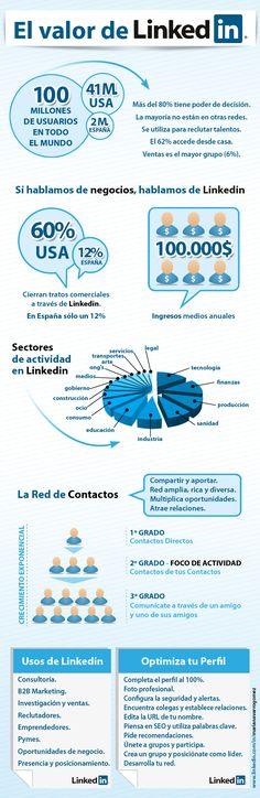 Infografía en español que muestra el valor y usos de Linkedin por las empresas