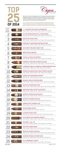 year the members of our tasting panel blind-taste hundreds of cigars. At the end of the year we take time to look back and compare the best of the cigars once again. The Top 25 are our absolute favourites from the 2015 tastings.