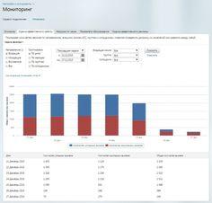 Статистика и мониторинг звонков