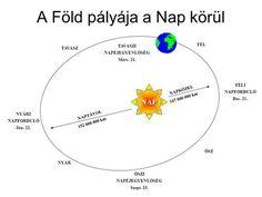 A Föld pályája a Nap körül>