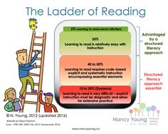 Ladder of Reading Infographic: Structured Literacy Helps ALL Students – International Dyslexia Association Teaching Phonics, Teaching Reading, Learning, Reading Intervention, Reading Skills, Online Reading For Kids, Decoding Strategies, Vocabulary Instruction, Action Research
