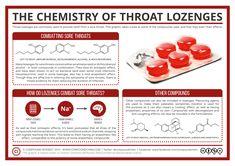 Chemistry of Throat Lozenges