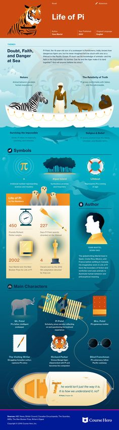 of Pi Study Guide This infographic on Life of Pi is both visually stunning and informative!This infographic on Life of Pi is both visually stunning and informative!