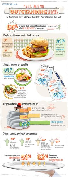 What consumers expects from restaurant servers | Consumer Trends content from Restaurant Hospitality