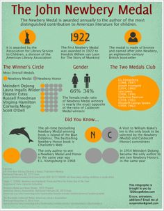 schoollibraryjournal:  Newbery Medal Infographic from Travis Jonker at 100 Scope Notes.