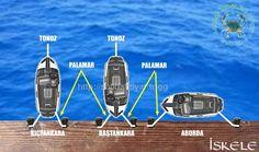 Narrowboat Interiors, Boating Tips, Interesting Information, Boat Plans, Scuba Diving, Stargate, Art Lessons, Kayaking, Sailing