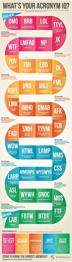 Social Media - What's Your Acronym IQ? [Infographic] : MarketingProfs Article