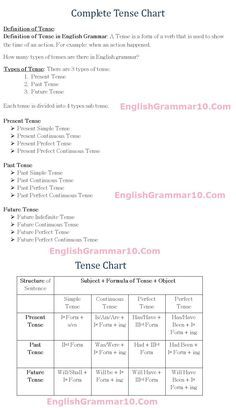 English Grammar 12 Tense Rules, Formula Chart with Examples