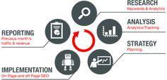 Social Media Marketing TEam for Ecommerce