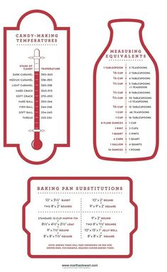 Cooking Tip: Conversion Charts for Candy Temperatures Tablespoons to Teaspoons Baking Pan Substitutions