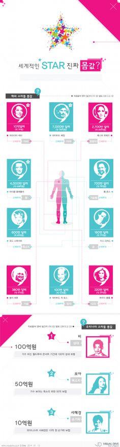 [인포그래픽] 해외스타들의 머리부터 다리까지 총 합은 얼마? #star / #Infographic ⓒ 비주얼다이브 무단 복사·전재·재배포 금지