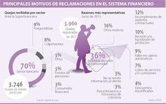 Principales Motivos de Reclamaciones en el Sistema #Financiero