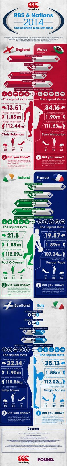 #rbs6nations 2014 Six Nations Championship Infopgraphic | Canterbury Blog
