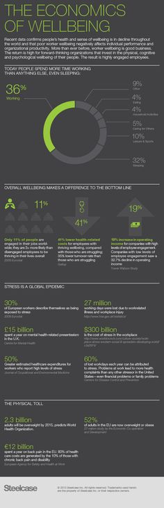 The Economics of Wellbeing #Infographic: Recent data confirms people's health and sense of wellbeing is in decline throughout the world and that poor worker #wellbeing negatively affects individual performance and organizational productivity. More than ever before, worker wellbeing is good business. The return is high for forward-thinking organizations that invest in the physical, cognitive, and psychological wellbeing of their people. The result is highly engaged employees.