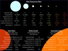 "Classification of Stars. At the top of this diagram are the Main Sequence stars, those using hydrogen as their nuclear fuel. The Sun is a G-type star, so you can compare that to the rare O-type stars to see the difference in size. And the difference in mass can be up to 100 times. Mona Evans""How Big Are the Biggest Stars"" http://www.bellaonline.com/articles/art300366.asp"