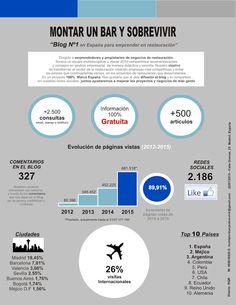 MONTAR UN BAR Y SOBREVIVIR: Estadísticas